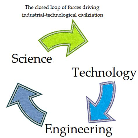 Dissertations Industrial Engineering & Management Systems